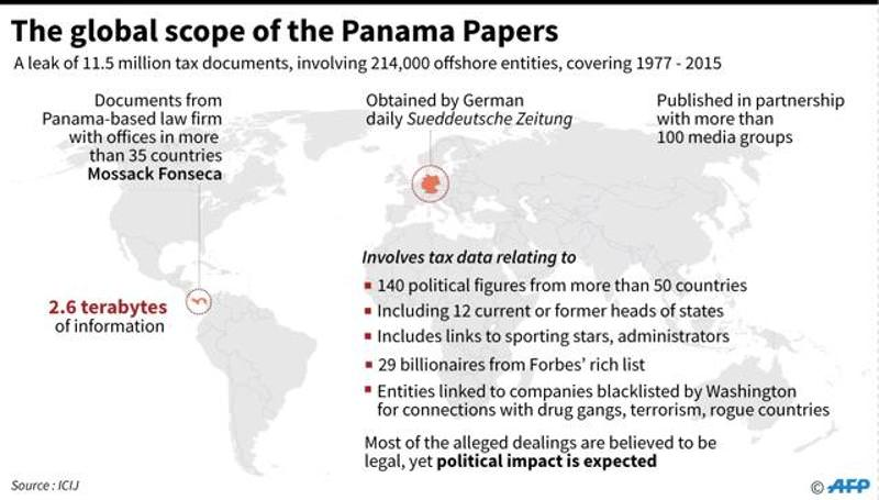 Lessons Learned From The Panama Papers, Bank Guarantee, BG, Standby Letter of Credit, SBLC, PPP, MTN, LTN, Buy, Fund, Monetize, Sell, Discount, Managed BG Program